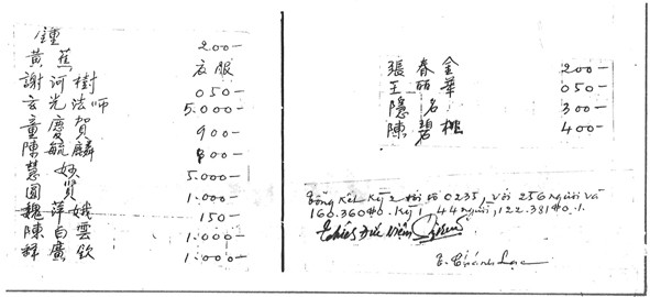 """Trang cuối đăng trên Tạp chí Quê Mẹ số Xuân Kỷ Mùi, 1979, danh sách 300 người quyên góp ở Đài Loan hỗ trợ chiến dịch """"Một Chiếc Tàu Cho Việt Nam"""" của Cơ sở Quê Mẹ. Với chữ ký của 3 TT Đức Niệm, Tịnh Hạnh, Chánh Lạc và số tiền kết toán : Kỳ 2 với 256 người 160.360 $ Đài Loan và Kỳ 1 với 44 người 122.381 $ Đài Loan"""